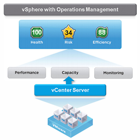 VMware vSphere with Operations Management Diagram