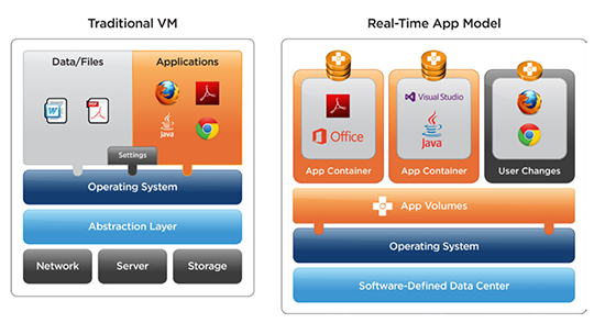 An App Volumes managed VM is virtualized above the OS. Applications, data files, settings, middleware, and configuration licenses act as separate layers.