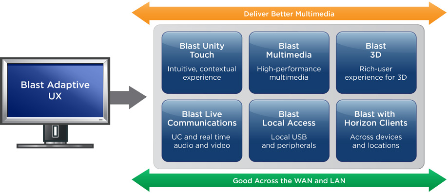 Figure 3. Horizon Blast Performance Delivers an Adaptive Experience across Devices and Locations